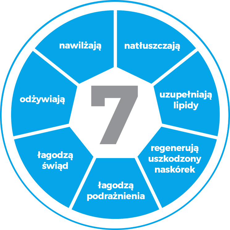 Latopic® - nawilża, natłuszcza, odżywia, uzupełnia lipidy, łagodzi świąd, łagodzi podrażnienia, regeneruje uszkodzony naskórek